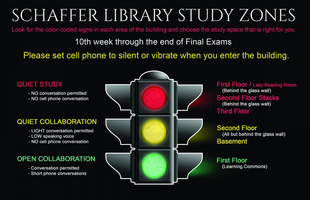 The three study zone types