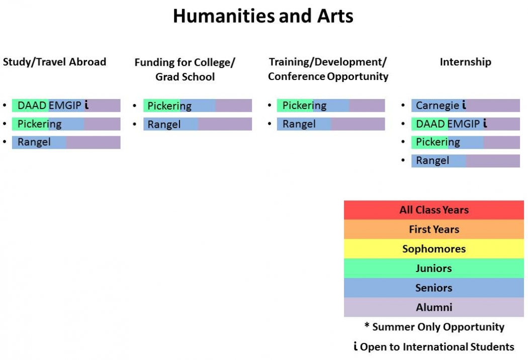 Fellowships for Humanities and Arts Chart