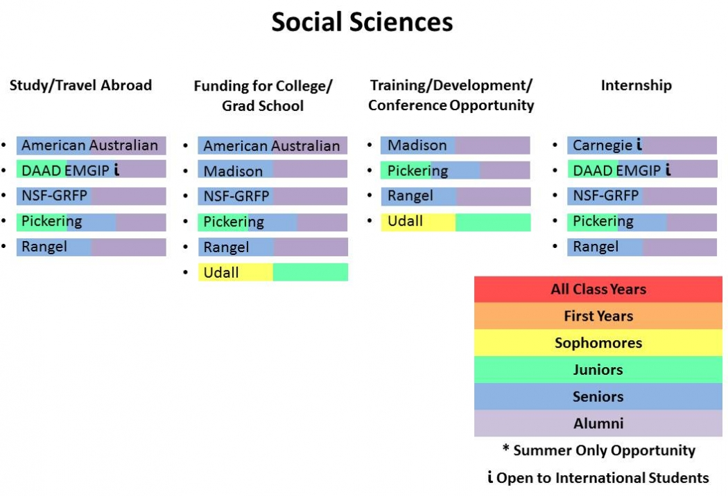 Fellowships for Social Sciences Chart