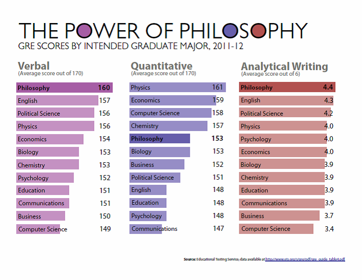 Power of Philosophy, Verbal, Quantitative, Analytical Writing Graphs