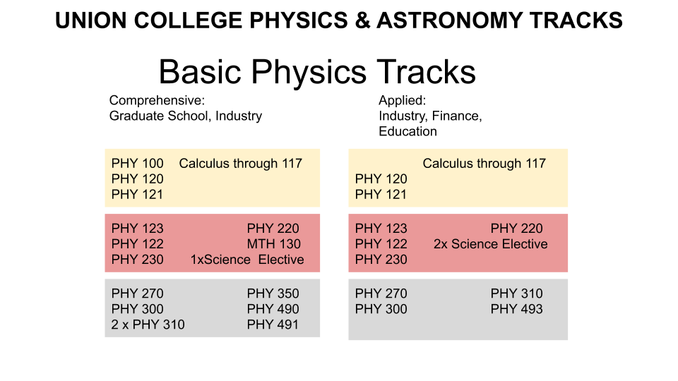Union College Physics and Astronomy Basic Physics Tracks