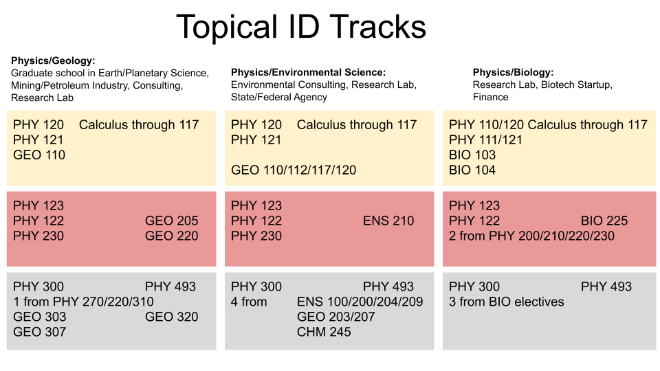 Union College Physics and Astronomy Topical Physics ID Tracks