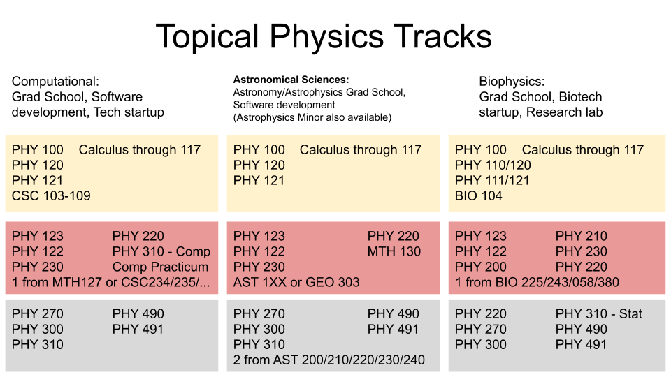 Union College Physics and Astronomy Topical Physics Tracks
