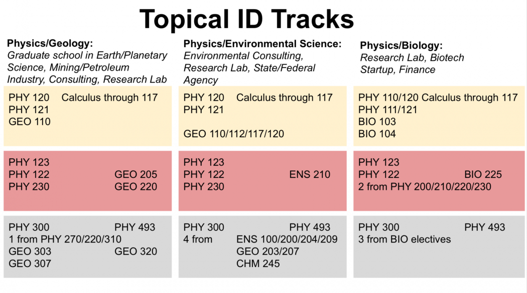 ID Physics Tracks