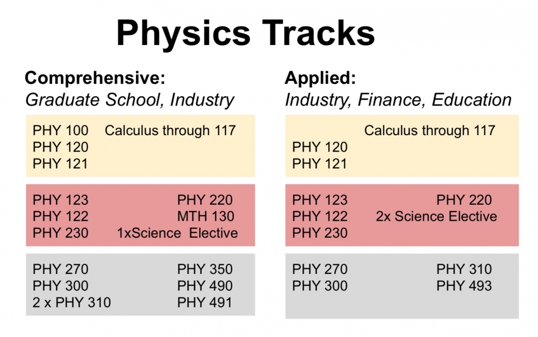 Physics Tracks: Courses