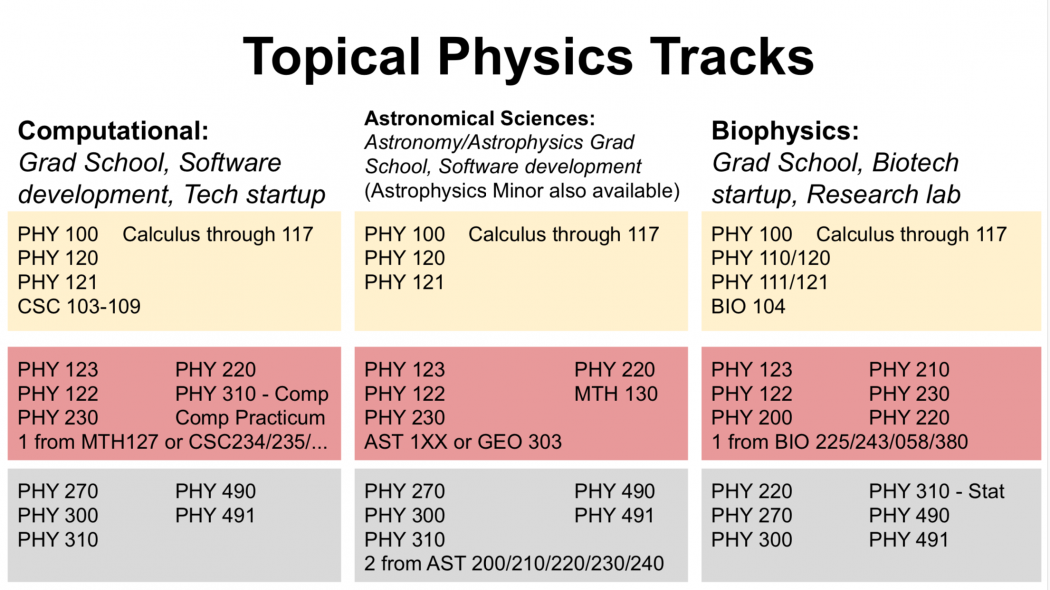 Topical Physics Tracks