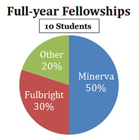 Full-year Fellowships Chart