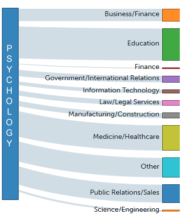 Graphics showing career paths open to a psychology major