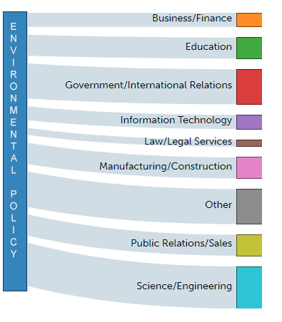 Environmental Policy career paths