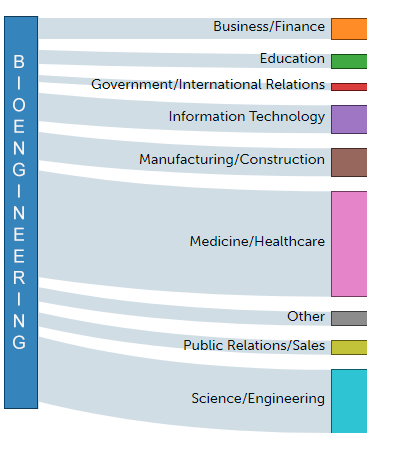 Biomechanical engineering career paths