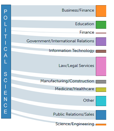 Political Science career paths